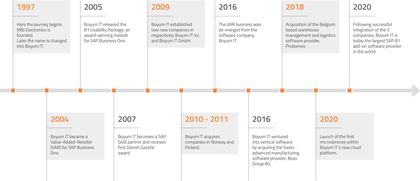 [Translate to Belgian:] Timeline of the Boyum IT history. Learn more about us here.